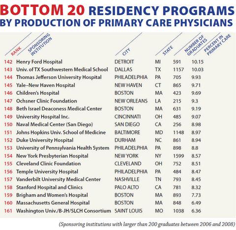 Bottom20ResidencyProgramsByPrimaryCareDocs