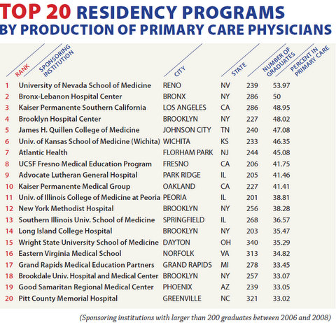 Top20ResidenciesByPrimaryCare Production